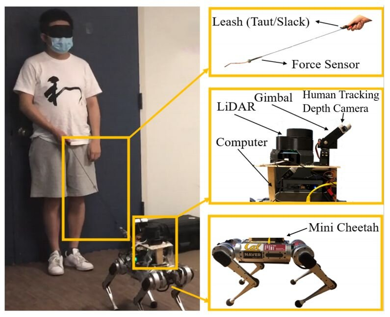 A laser equipped robotic guide dog to lead people who are visually impaired