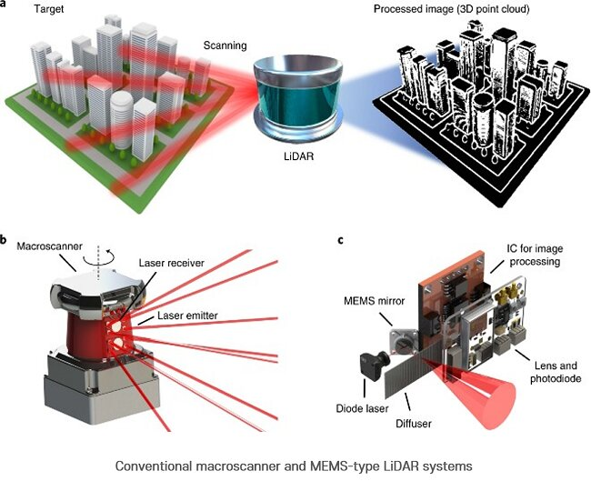 A LiDAR device the size of a finger now available