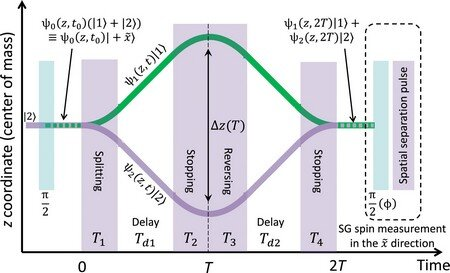 An atom chip interferometer that could detect quantum gravity