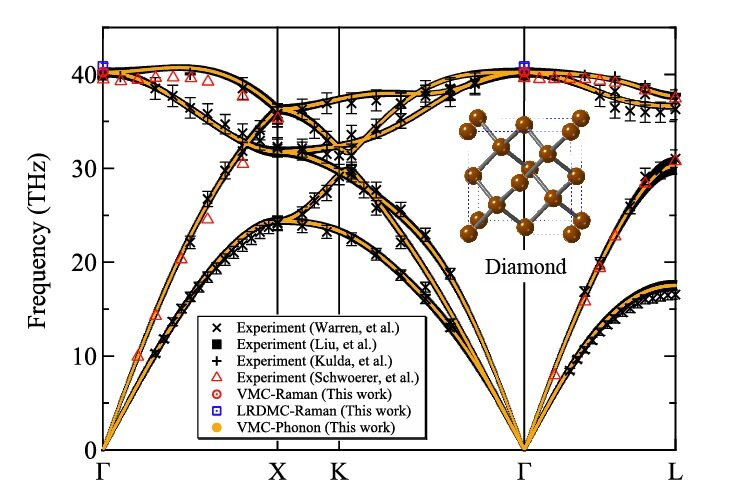 A successful phonon calculation within the quantum Monte Carlo framework #rwanda #RwOT #HOSEOK