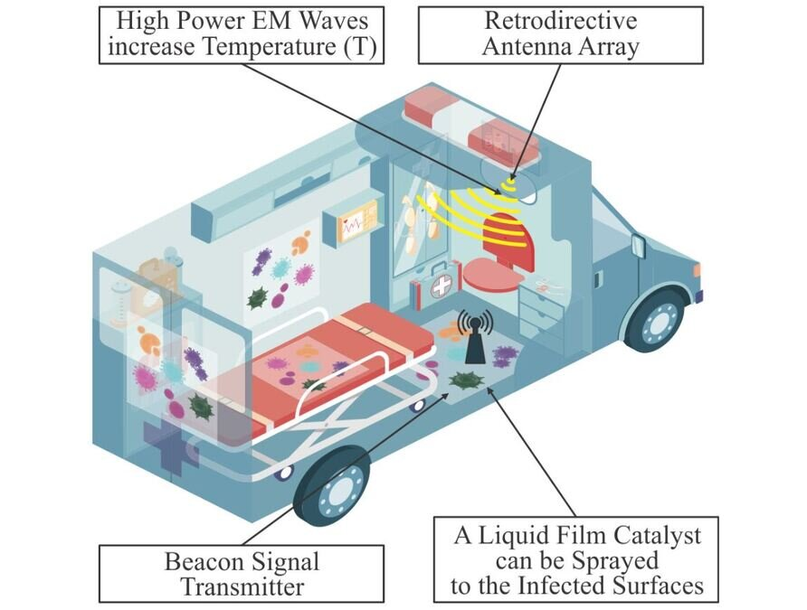 Can you microwave an ambulance? New technique could revolutionise how surfaces are disinfected