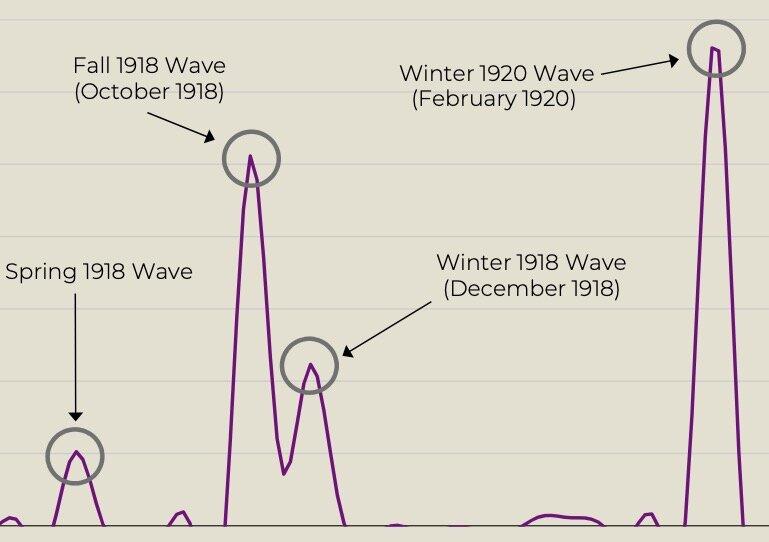 Attenzione: l'influenza del 1918 mette in guardia per una potenziale futura ricomparsa di una pandemia