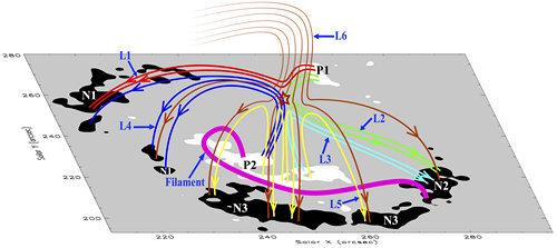 New Vacuum Solar Telescope reveals acceleration of magnetic reconnection