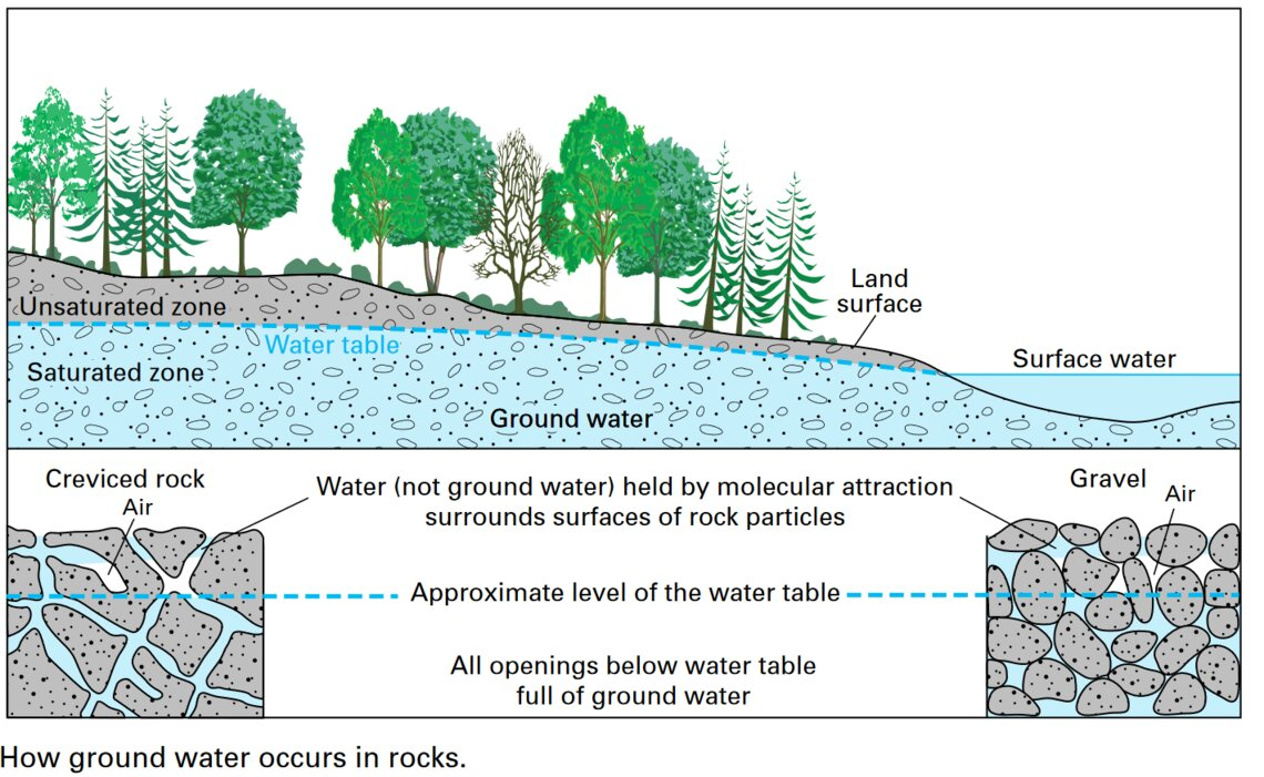 Critical groundwater supplies may never recover from drought