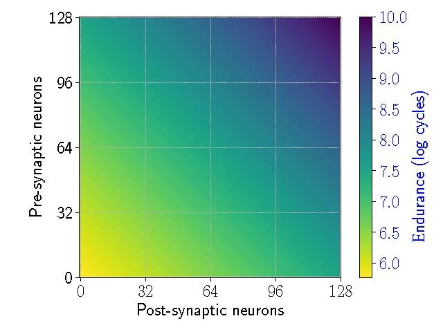 eSpine: A technique to increase the usable lifetime of neuromorphic systems