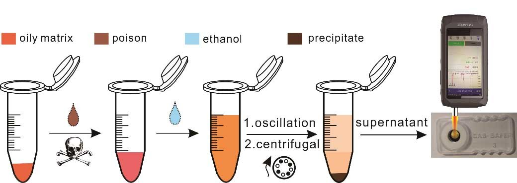 Ethanol-extraction SERS technique gives extremely delicate detection of poisons in oily matrix