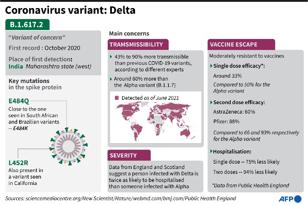 US COVID cases rising rapidly as Delta dominates