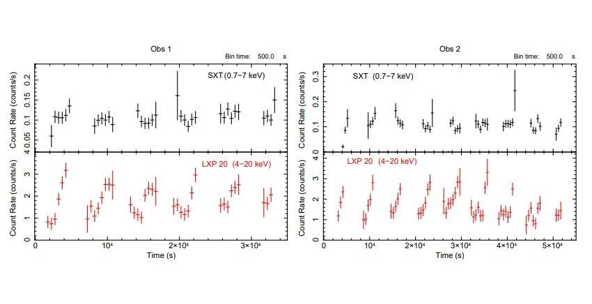 Galaxy Mrk 335 examined with AstroSat