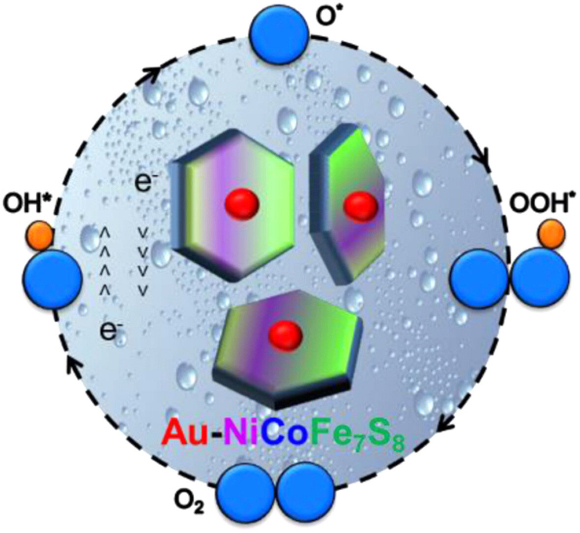 Game-changer for clean hydrogen production