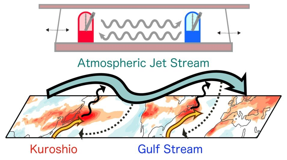 Gulf Stream and Kuroshio Current found to be synchronized on decadal time scale