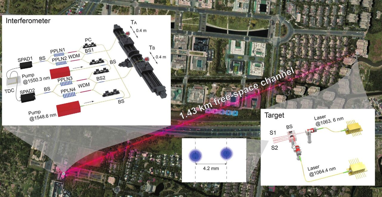 High-spatial-resolution interferometry enters the multi-wavelength era