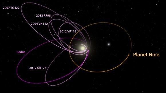 Planeta 9, oběžná dráha 2021
