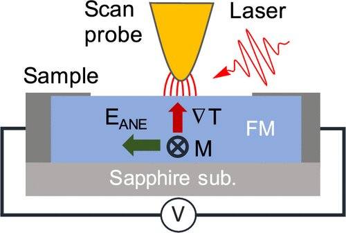 Magneto-thermal imaging brings synchrotron capabilities to the lab