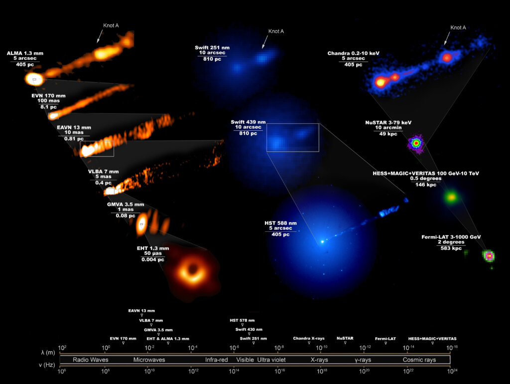 Telescopes unite in unprecedented observations of a famous black hole