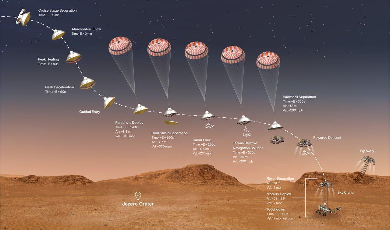 NASA's Perseverance rover 22 days from Mars landing
