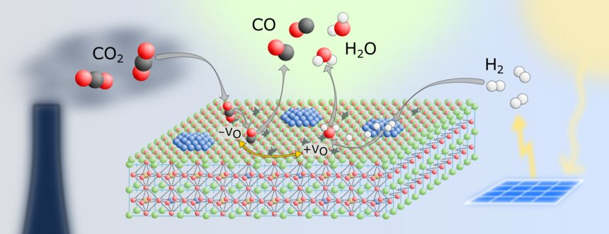 New catalyst for lower carbon dioxide emissions