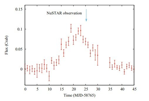 New quasi-periodic oscillation detected from XTE J1858+034