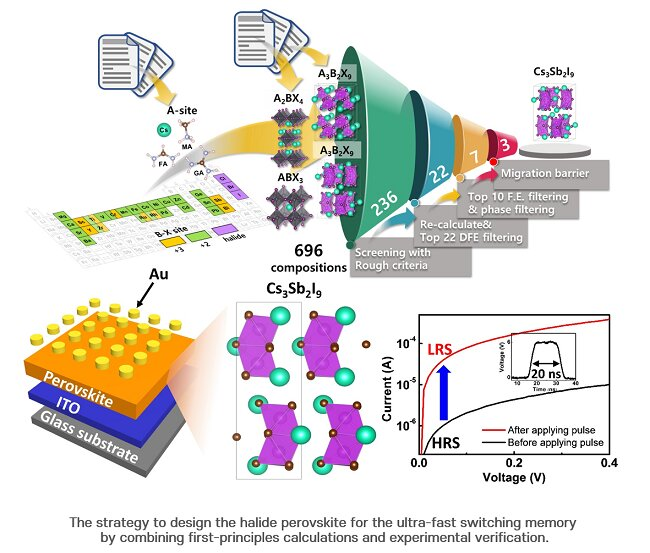 Perovskite memory devices with ultra-fast switching speed