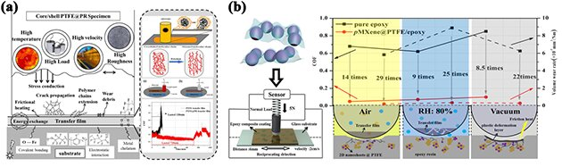 Developing core-shell functional composites with excellent self-lubrication properties