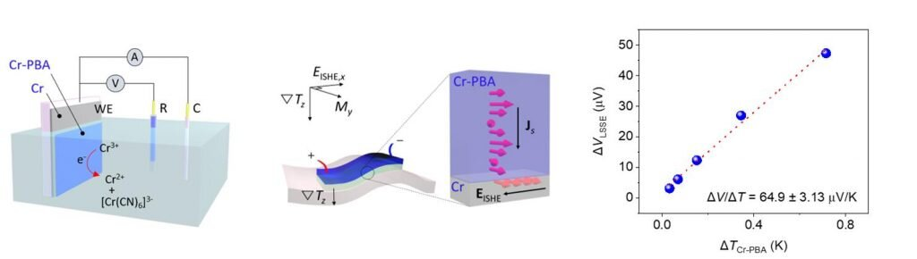 Researchers develop magnetic thin film for spin-thermoelectric energy conversion