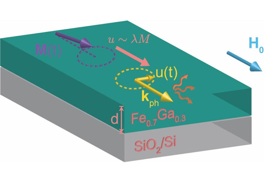 Researchers discover key cause of energy loss in spintronic materials