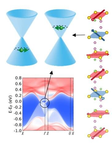Scientists observe complex tunable magnetism tied to electrical conduction in a topological material