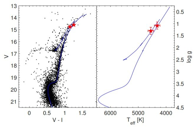 Study investigates chemical properties of globular cluster NGC 1261