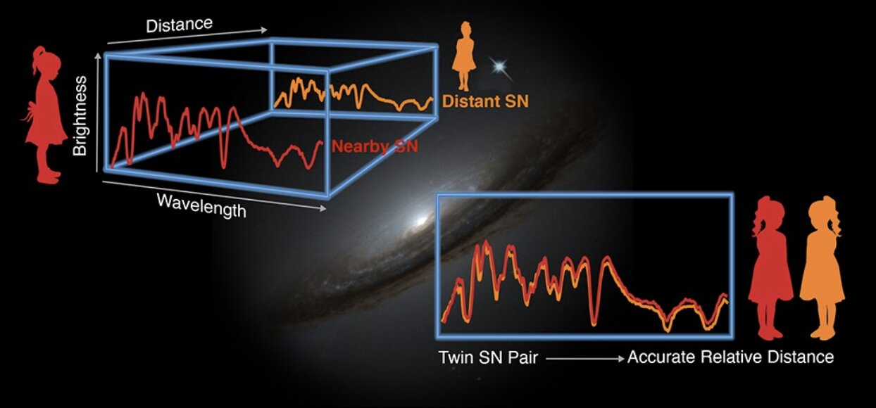 Supernovae twins open up new possibilities for precision cosmology
