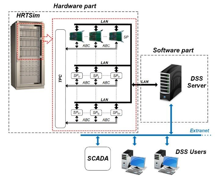 System simulating emergency in electric power system faster than in real time created