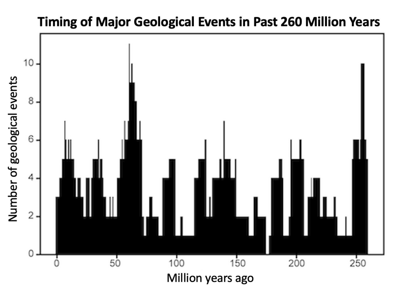 The 27.5-million-year cycle of geological activity - Phys.org