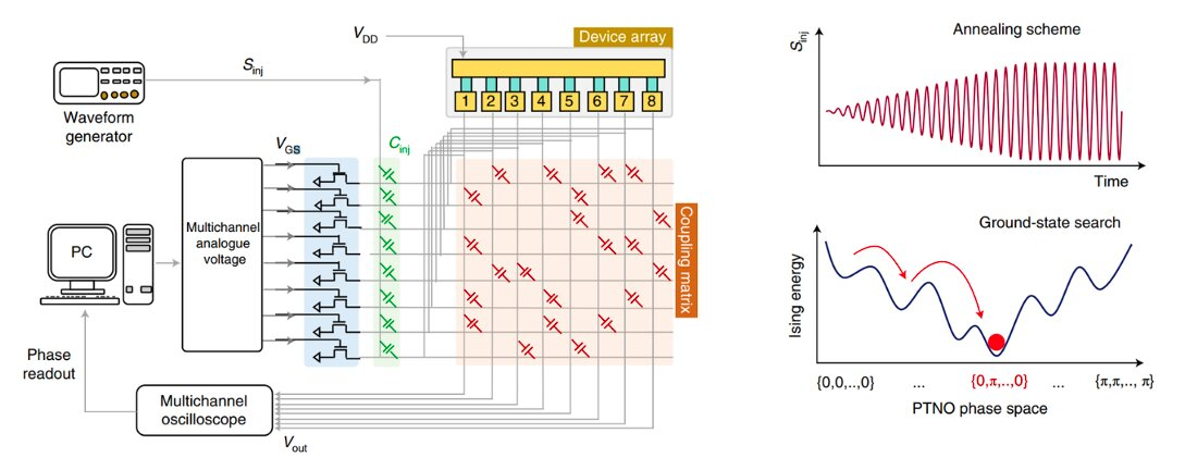 The realization of an Ising Hamiltonian solver based on coupled phase-transition nano-oscillators