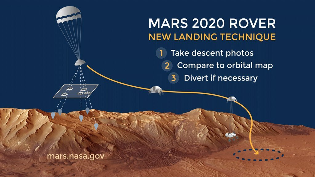 Helping to assure a safe rover landing