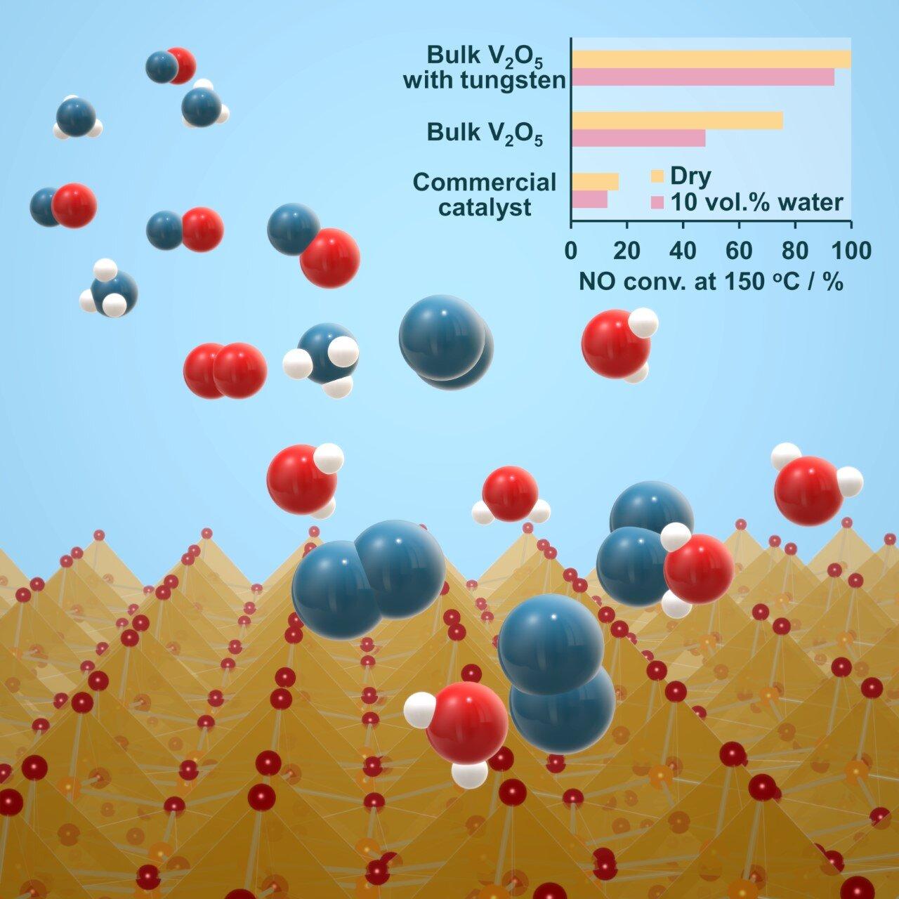 Tungsten-substituted vanadium oxide breathes fresh air into catalyst technology