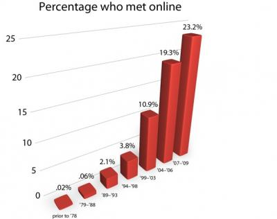 Online dating industry analysis