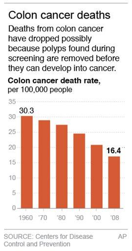 Study Colonoscopy Cuts Colon Cancer Death Risk