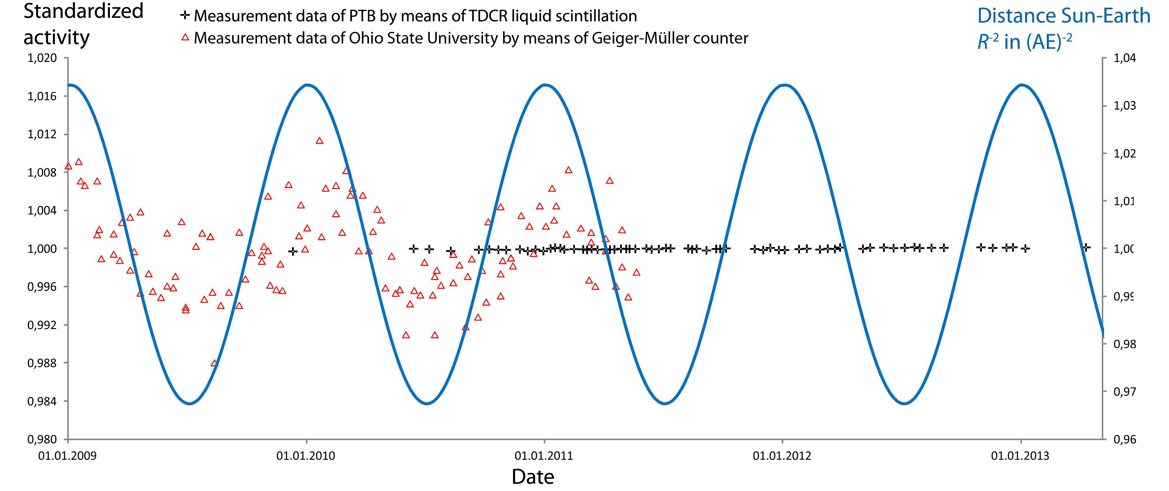 Mens 12C er den mest solide karbonisotop, er det et nært konstant.