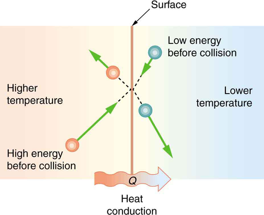 What Is Heat Conduction