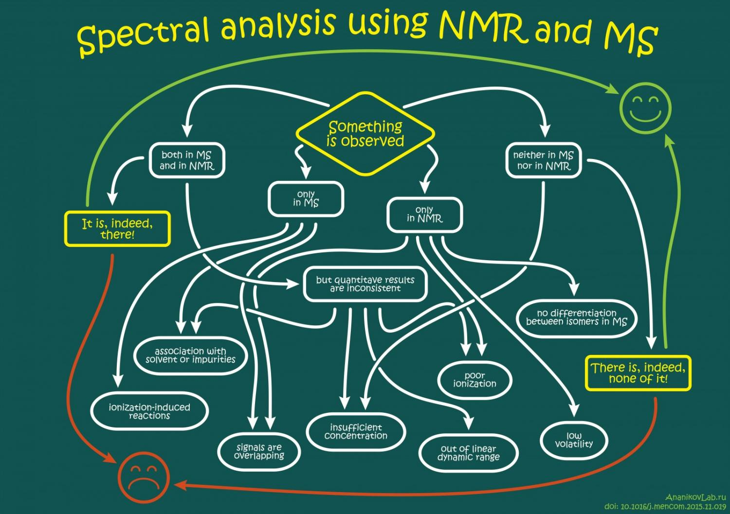 How Sensitive And Accurate Are Routine Nmr And Ms Instruments