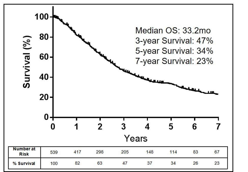 cancer sarcoma survival rates