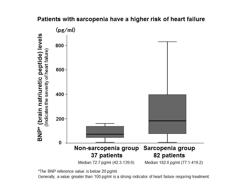 Simple Screening Test Can Predict Heart Failure Severity