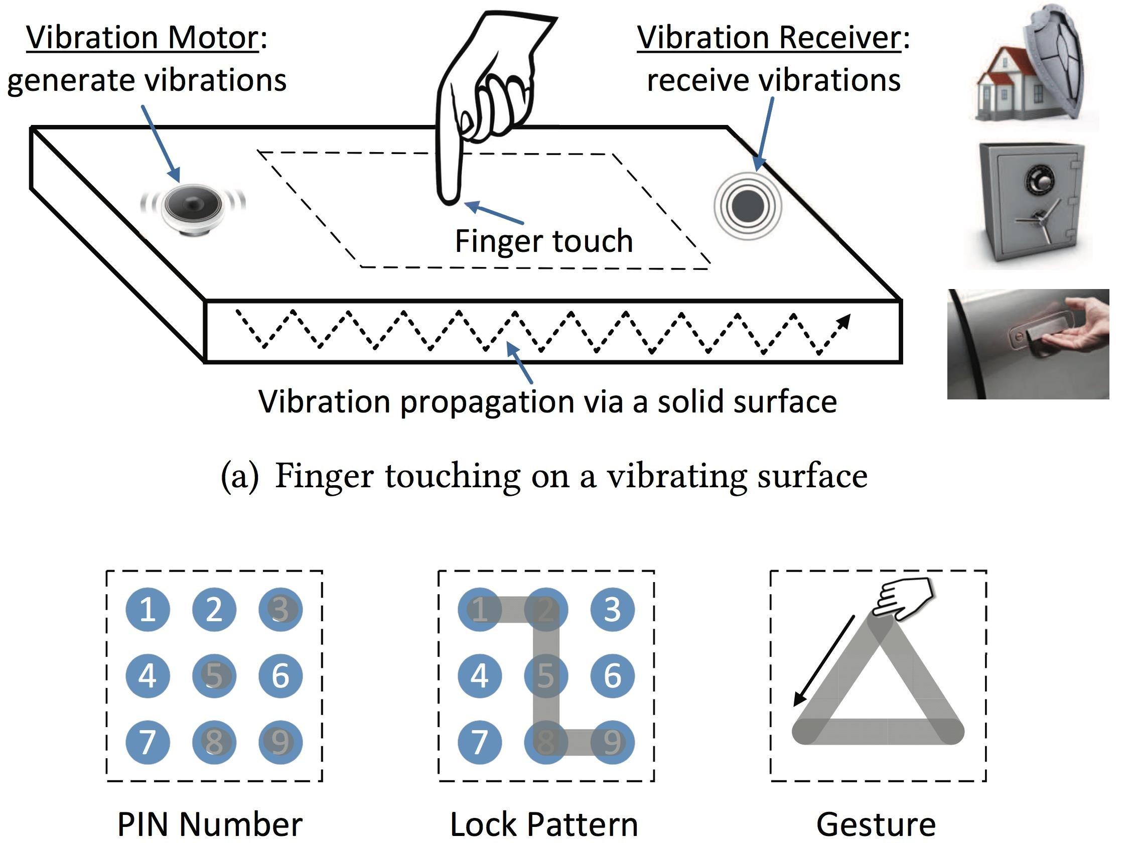 Good vibration trading system