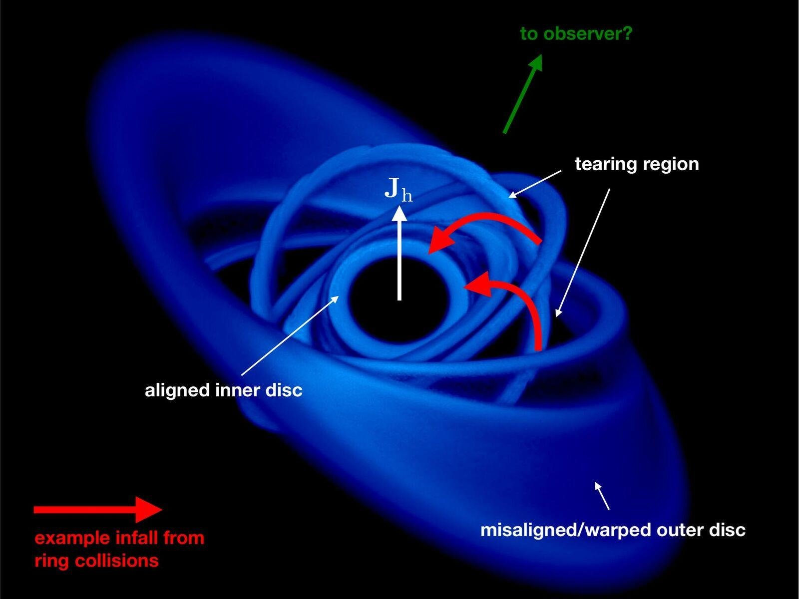 First Detection Of Matter Falling Into A Black Hole At 30 Percent Of The