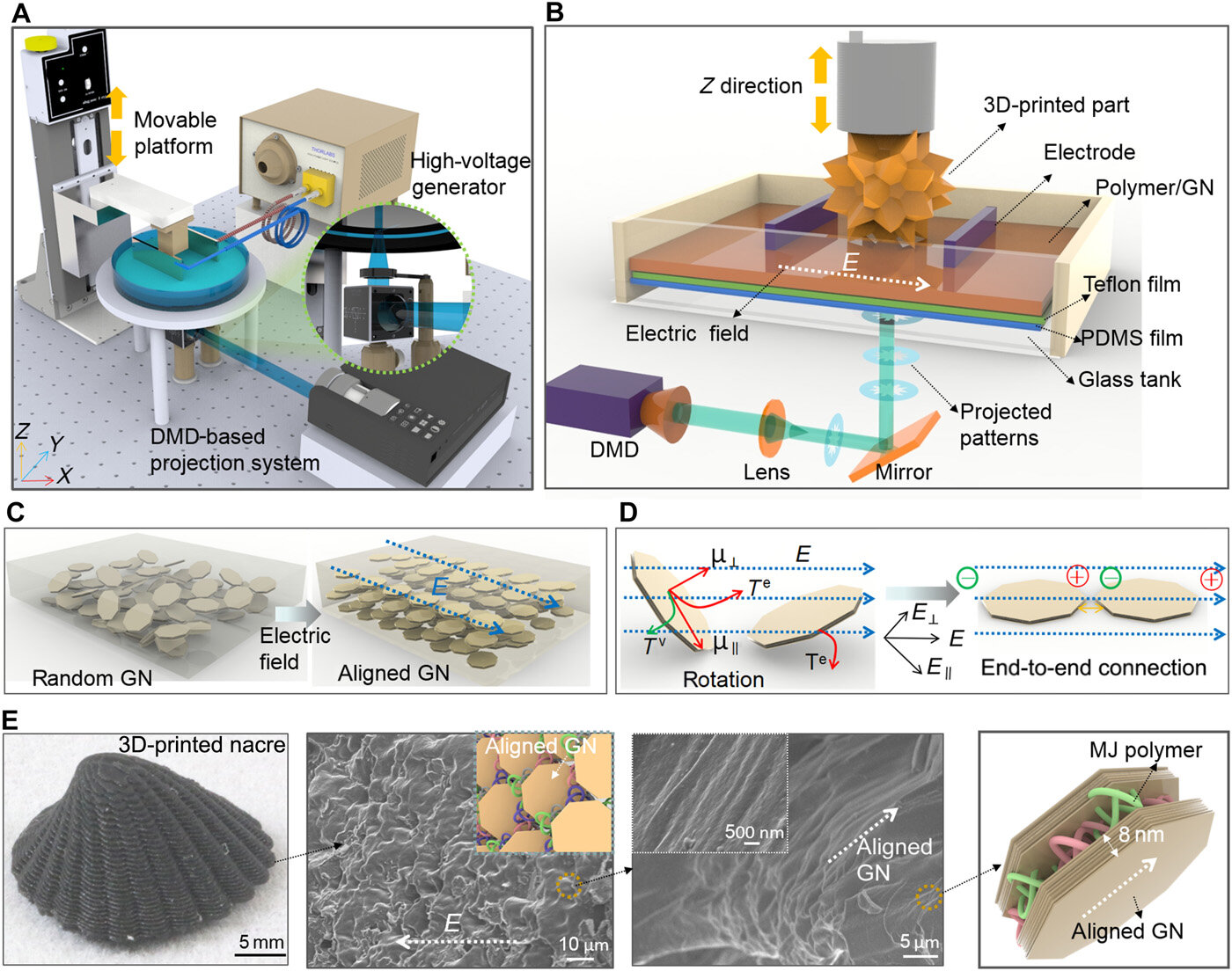 3-D printing electrically assisted, nacre-inspired structures with self-sensing capabilities