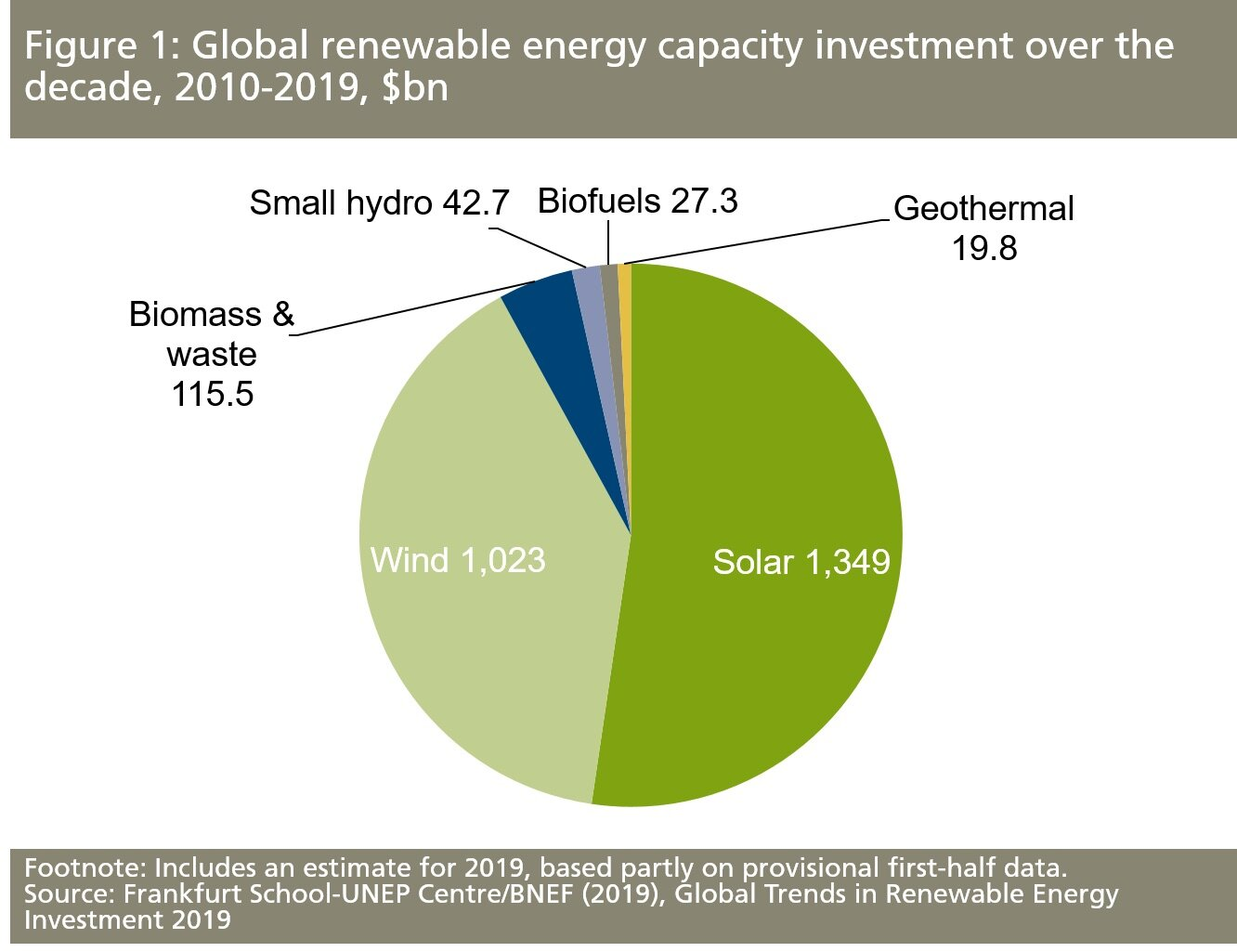 A decade of renewable energy investment, led by solar, tops
