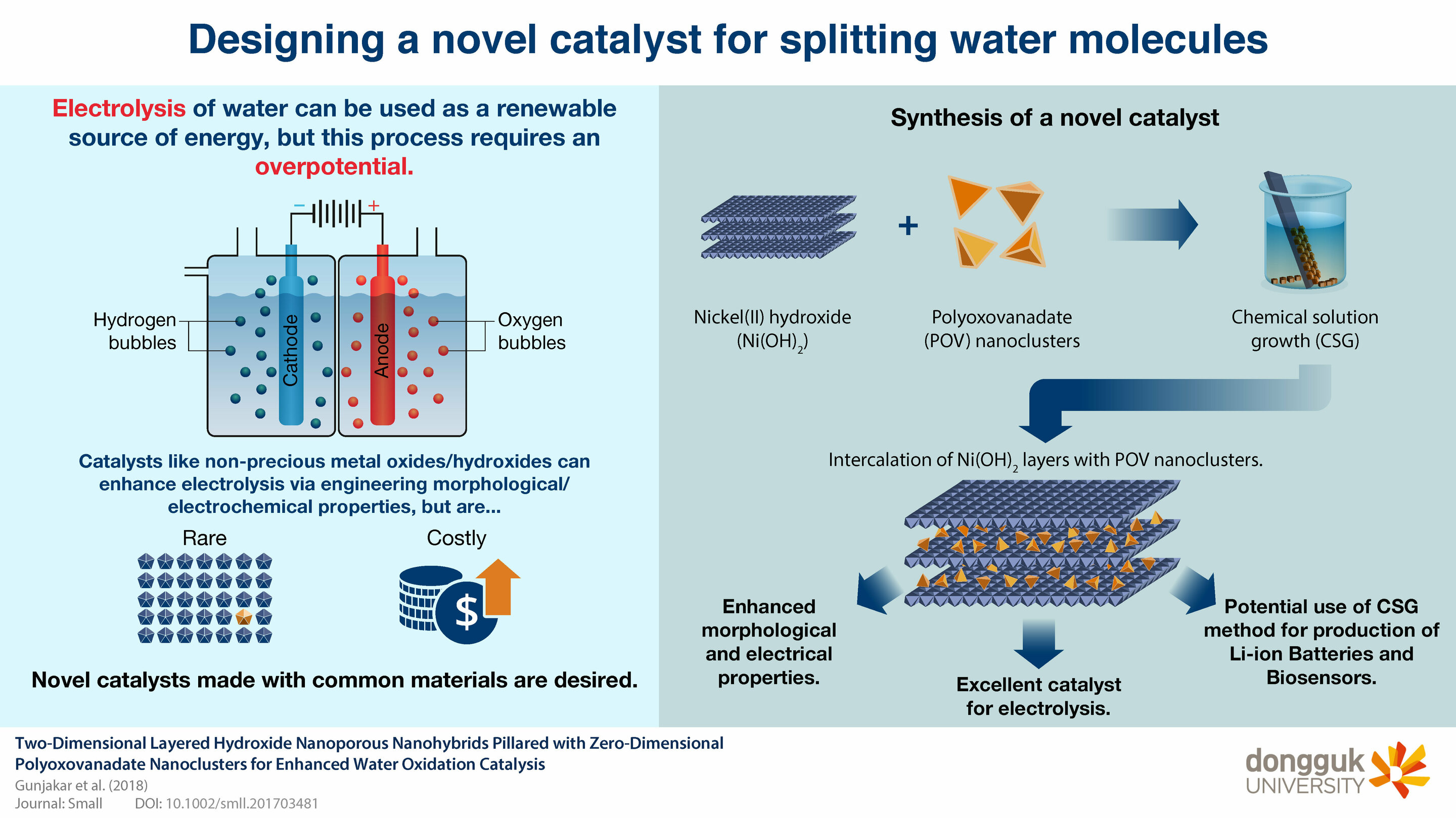 A powerful catalyst for electrolysis of water that could help