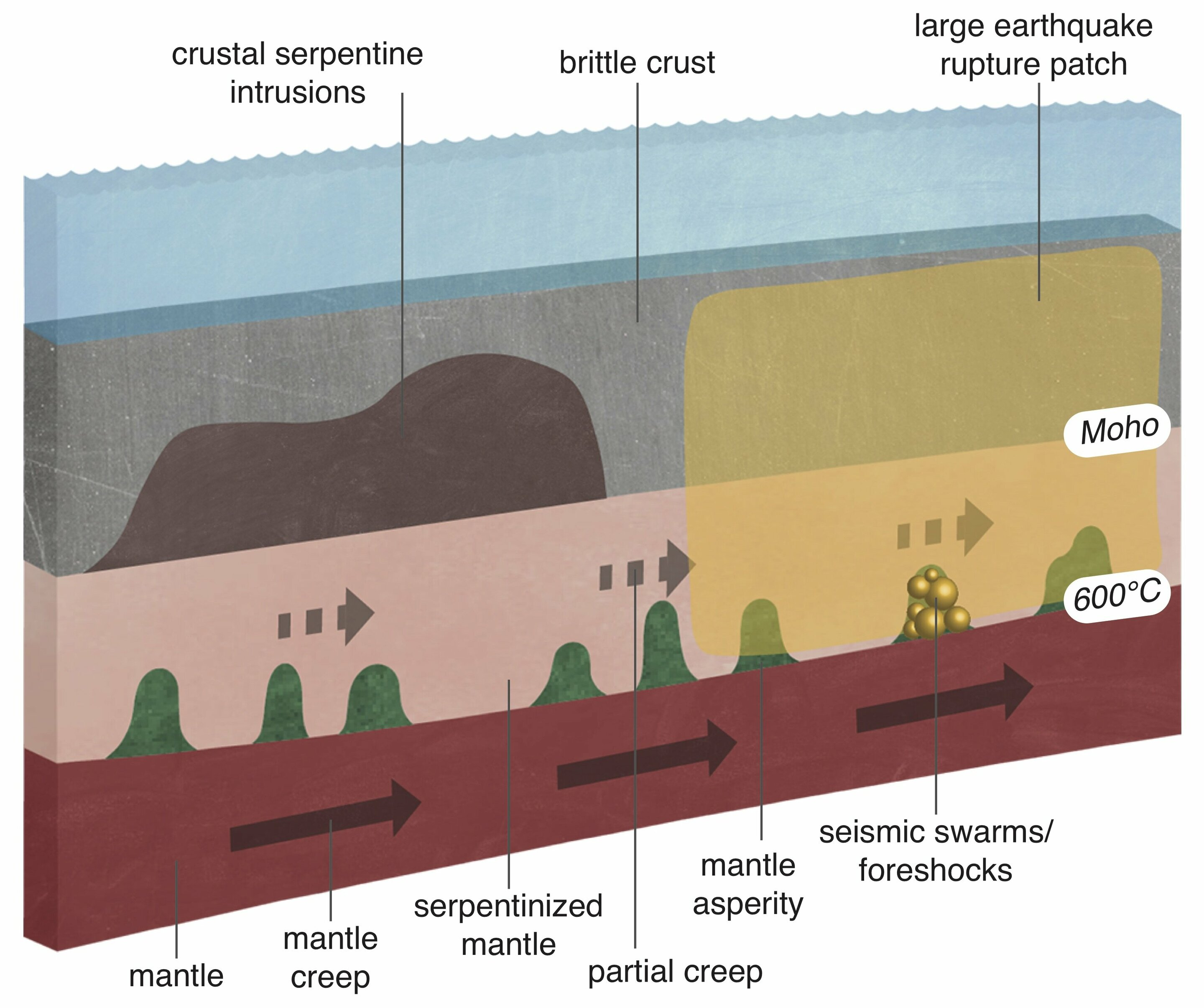 Silent slip' along fault line serves as prelude to big