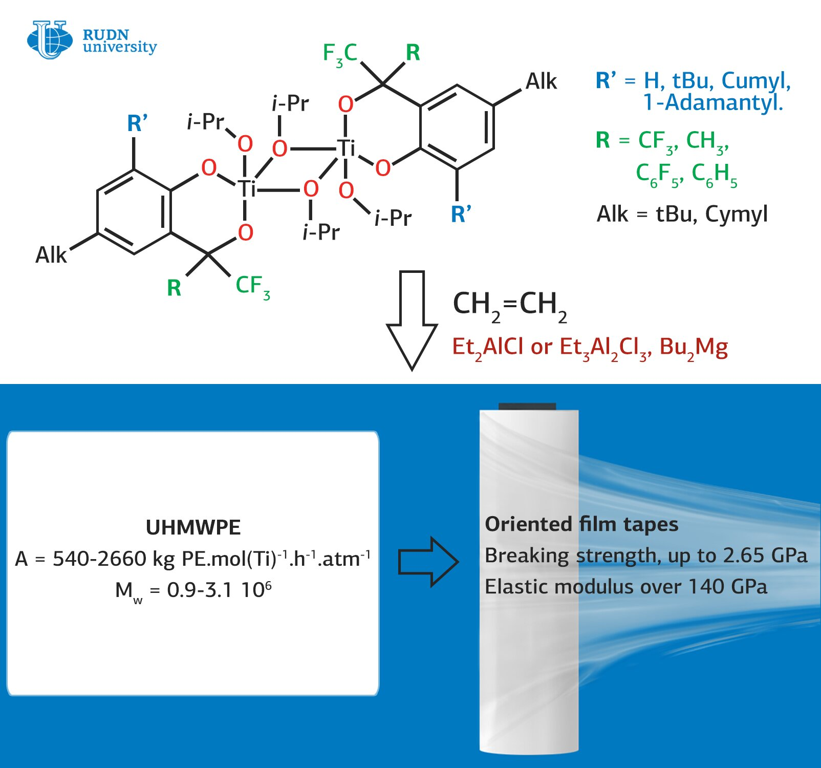 A study of catalysts for synthesizing ultra-high molecular weight polyethylene