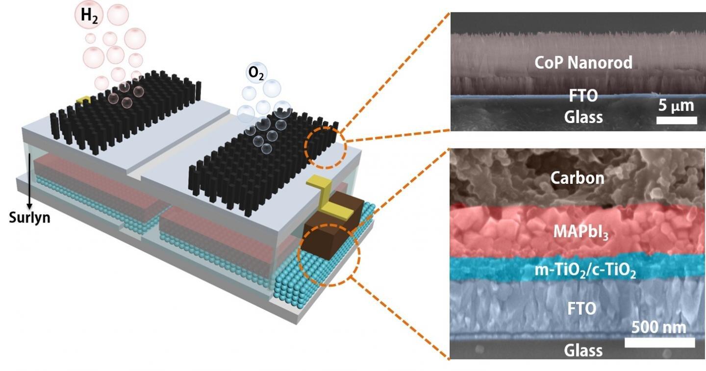 Water-splitting module a source of perpetual energy