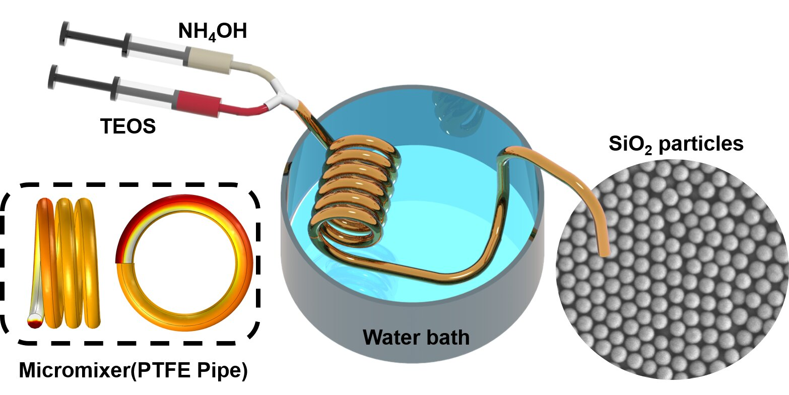 Scientists use a Teflon pipe to make a cheap, simple reactor for silica particle synthesis
