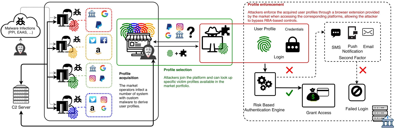 """I ricercatori trovano un mercato nero enorme e sofisticato per il commercio di """"impronte digitali"""" online"""